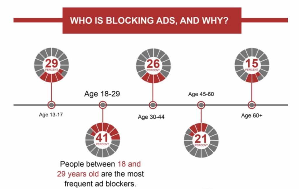 Diagram that shows the different demographics and their use of adblocking technology/software.